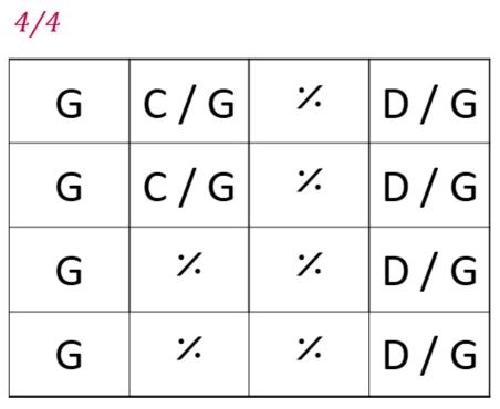 Exemple d'une grille d'accords, les cases sont représentent les mesures, et les lettres les accords à jouer